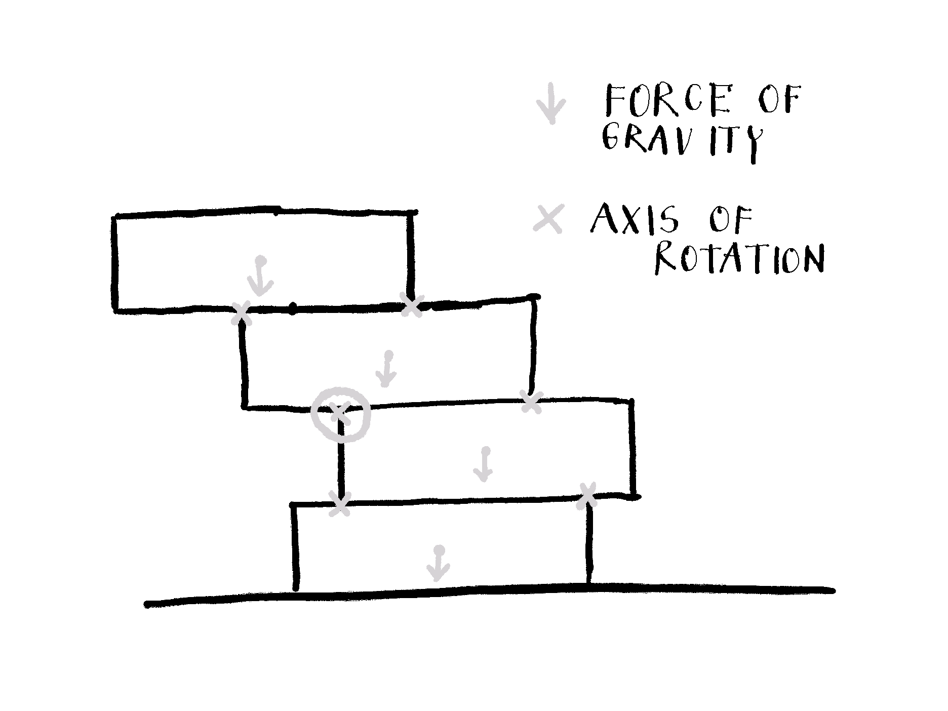 The Jenga tower with marked forces of gravity on blocks' centers and potential axes of rotation.